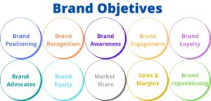 10 Objetivos de Branding